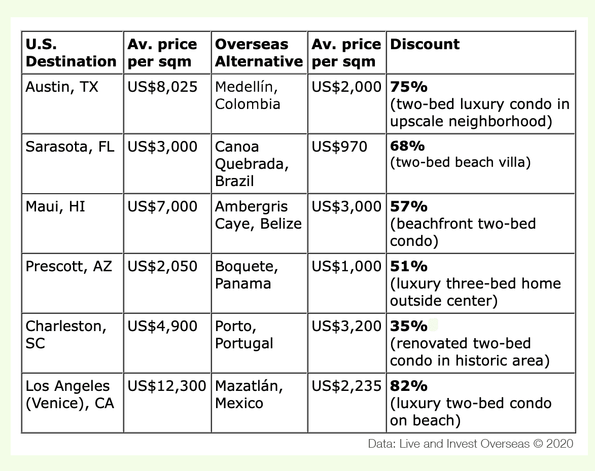Average price per square meter on several locations chart