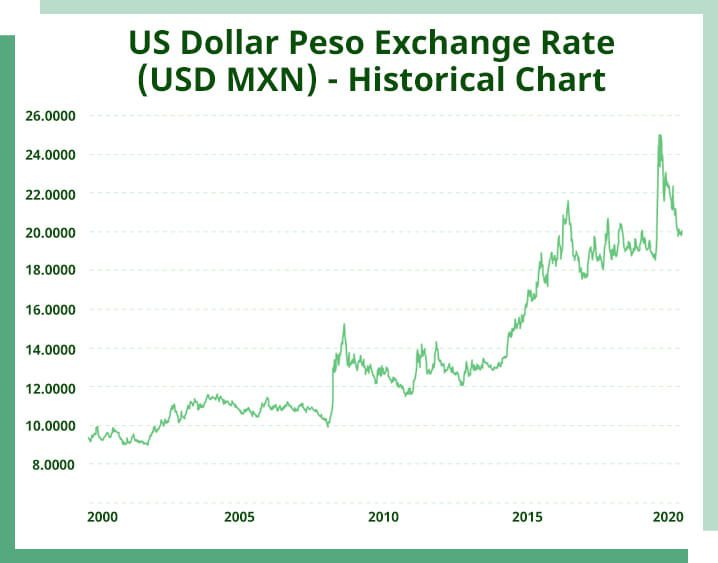 US dollar peso exchange rate chart