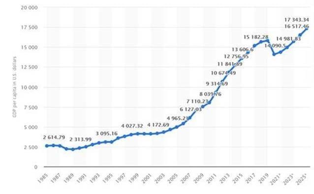 Panama's economy growth chart