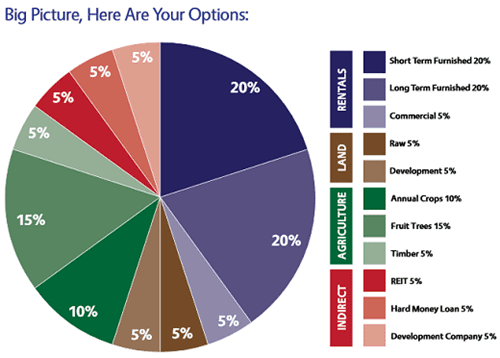 Diversified real estate investments pie chart